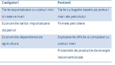 Castig-perd-petrol
