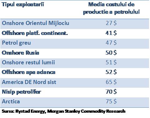 Medie-cost-prod-petrol
