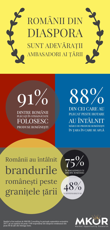 Studiu infografic