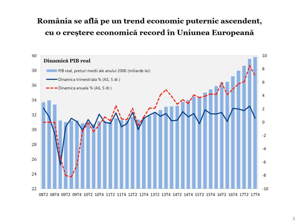 Economia României 2017 în grafice performanțe, riscuri, provocări - Cosmin Marinescu Cosmin Marinescu0364