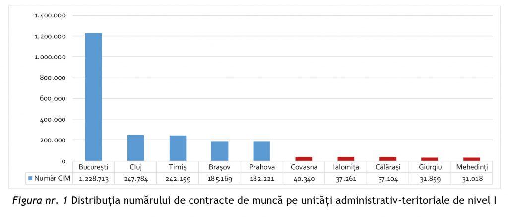 privind dinamica pieței muncii la nivelul principalelor industrii angajatoare din România în perioada 2016-2017