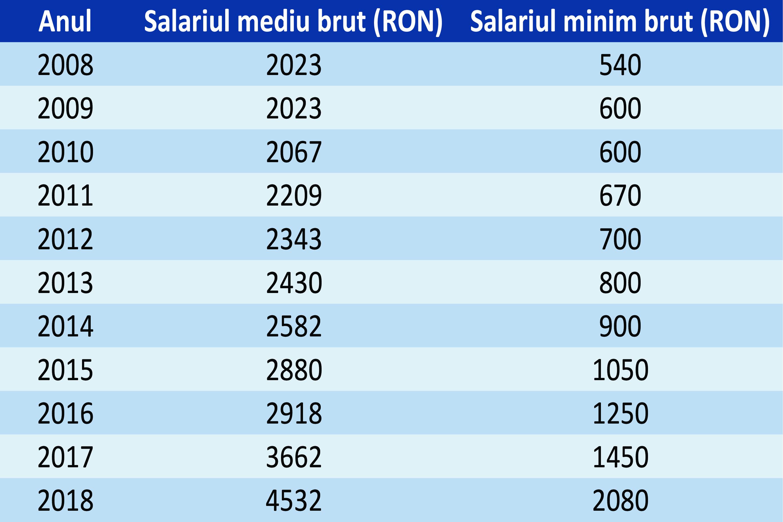 Salariul-Minim_ Interviu Iancu GUDA GRAFICE -1-1