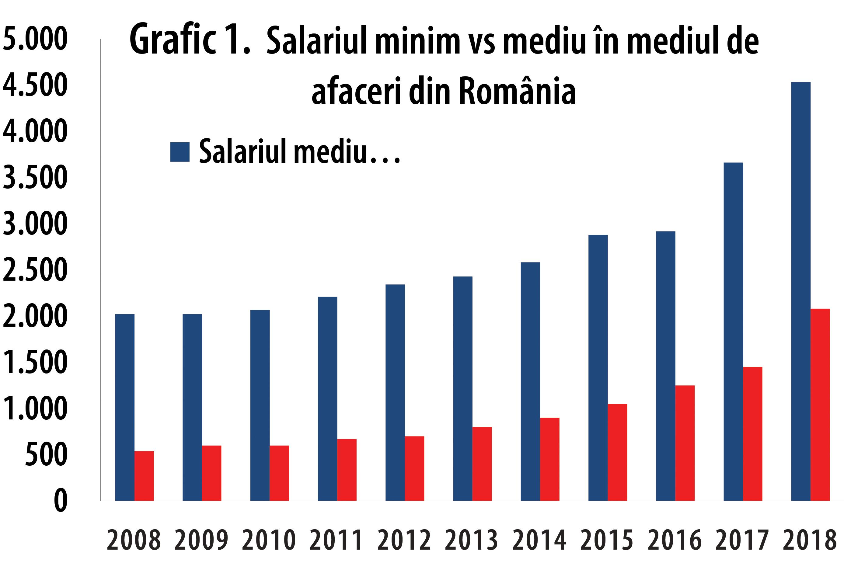 Salariul-Minim_ Interviu Iancu GUDA GRAFICE -2